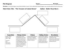 Plot Chart For Short Story Treasure Of Lemon Brown Plot Diagram The Treasure Of Lemon