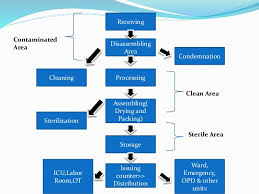 Cssd Workflow Chart Central Sterile Supply Department
