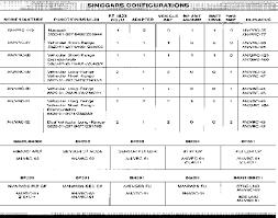 fm 44 48 appendix f communications planning and troubleshooting Sincgars Radio Configurations Diagrams Sincgars Radio Configurations Diagrams #14 SINCGARS Radio Configurations Diagrams 92F
