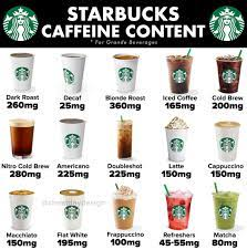 How many mg of caffeine in a cup coffee starbucks anah april 17, 2020 no comments featured starbucks dark roast coffee much caffeine you can have while pregnant what does wish coffee taste like how much caffeine in a cup of coffee lethal doses of caffeine drinks Starbucks Caffeine Guide Cheat Day Design