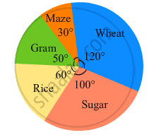 The Pie Chart Given In The Following Shows The Annual