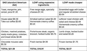 How To Make A Low Carb Or Keto Diet Cheaper Diet Doctor