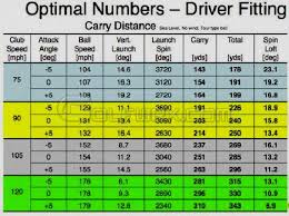 Club Head Speed Shaft Flex Chart Golf Club Swing Speed Distance Calculator
