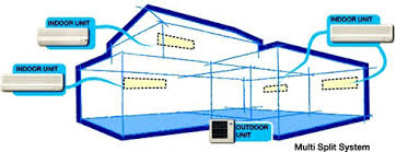 split air conditioning system. multi-split split air conditioning system