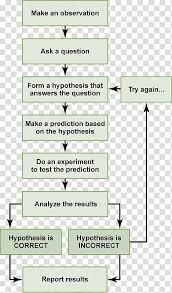 Flow Chart Showing Scientific Method Scientific Method Science Research Biology Psychology Step