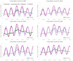 Tide Chart Gloucester Point Va Jmse Free Full Text Validating An Operational Flood
