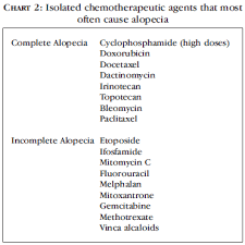 Drugs In Hair Chart Adverse Mucocutaneous Reactions To Chemotherapeutic Agents