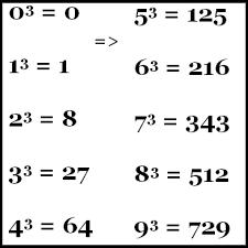 Dengan cara menghitung untuk lebih jelasnya lihat contoh satuan hasil perpangkatan 3 dari bilangan 0 sampai 9 di bawah ini Cara Cepat Menentukan Akar Kuadrat Dan Akar Pangkat Tiga Rumushitung Com