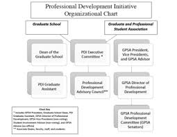Graduate School Organizational Chart About Pdi Professional Development Initiative Washington
