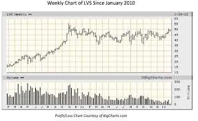Lvs Stock Options Las Vegas Sands Corp Lvs Stock Quote