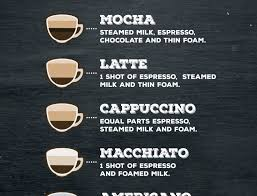 Coffee Chart By Synergy Creatives On Dribbble
