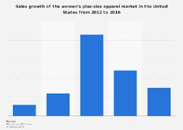 • Sales growth of the U.S. <b>women's plus</b>-<b>size</b> apparel market <b>2016</b> ...