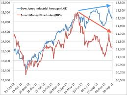 Smart Money Flow Chart Best Charts Of The Week October 5 2013 Business Insider