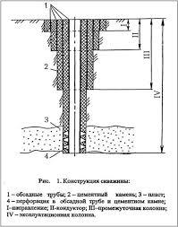 Реферат Конструкция забоя скважины ru Эксплуатационная колонна последняя колонна обсадных труб которой крепят скважину для разобщения продуктивных горизонтов от остальных пород и извлечения