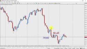 Forex Trading Hours Chart Trend Trading 8 Hour Forex Charts