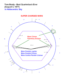 Astrological Charts Pro Astrology Of Sports And Great Athletes Astrology Chart Of