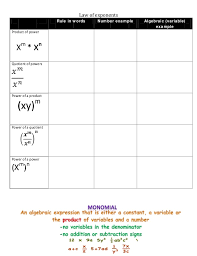 Laws Of Exponents Chart
