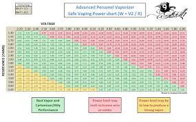 Vaporizer Voltage Ohms Chart