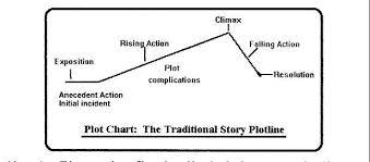 Flowers For Algernon Plot Chart Pin By Poetry And Prose On Plot Diagrams Plot Diagram
