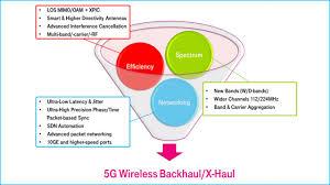 Ucs Spirit Pole Flex Chart Https Www Telecomtv Com Content Iot Devices Global Smart