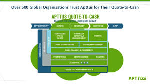 Quote To Cash Fascinating Apttus QuotetoCash Impact Study