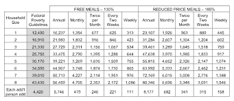 Reduced School Lunch Federal Income Chart Meals At Friendship Aspire Academy Arkansas