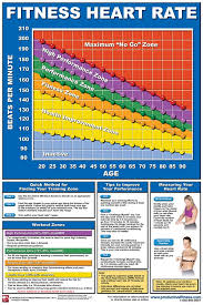 Heart Rate Chart Workout Posters Gym Workouts Heart Rate