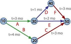2 4 Pert Chart Project Management