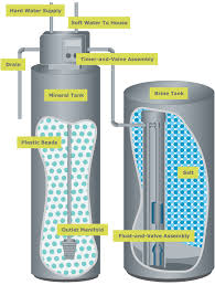 How To Buy A Water Softener How Softeners Work Water Softener Facts
