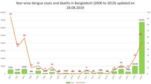 Dengue Epidemic In Bangladesh More Than 50 000 Cases In