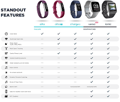 Fitbit Chart Fitbit Health Fitness Tracker Currys Pc World