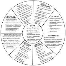 theory of human behavior chart work life gps human  theory of human behavior chart