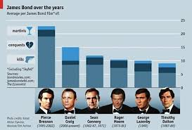 James Bond Comparison Chart James Bond Cross Comparison Chart Of Onscreen 007s James