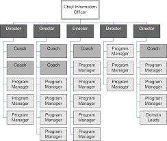 Agile Project Organization Chart It Branch City Of Edmonton Building An Agile Organisation