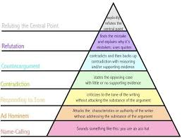 fallacy pyramid fallacies critical thinking fallacy pyramid