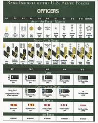 Military Rank And Pay Chart Rank Vs Pay Scale Chart Mt Zion Historical Society