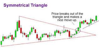 Malaysia Stock Market Chart Bursa Malaysia Stock Market Chart Patterns And Formations