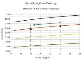 6 8 Spc Ballistics Chart Chart Of Velocity For 6 8 300 5 56 Velocity By Barrel