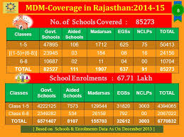 Government Of Rajasthan Ppt Video Online Download