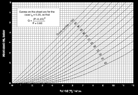 Curve Number Chart More Information Scs Curve Number Method
