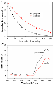 A Photocatalytic Degradation Of Rhodamine B In The Presence Of