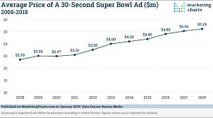 Super Bowl Ticket Price Chart Kantarmedia Average Super Bowl Ad Price 2008 2018 Jan2019