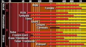 Instrument Frequency Chart Interactive Frequency Chart Parma Recordings