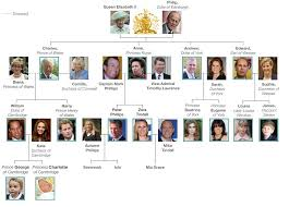 royal family tree and line of succession royal babies family royal family tree and line of succession