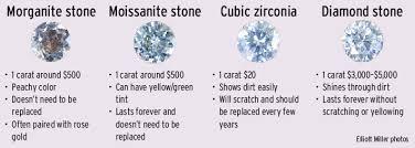 A Diamond Is Forever But So Is Moissanite Moissanite