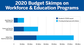Budgeting Tools 2020 Despite Focus From The Administration Budget Falls Short On