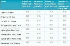 Fixed Deposit Fd Interest Rate Sbi Vs Hdfc Bank Vs Icici