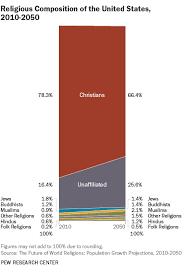 Major World Religions Populations Pie Chart Statistics List