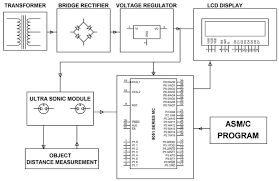 what are different types of sensors circuits distance measurement by ultrasonic sensor project circuit block diagram by edgefxkits com