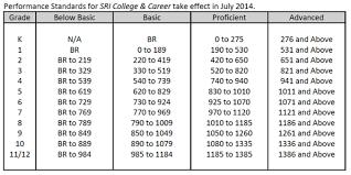 Sri Score Chart 2017 Introducing Sri College Career Read 180 Community